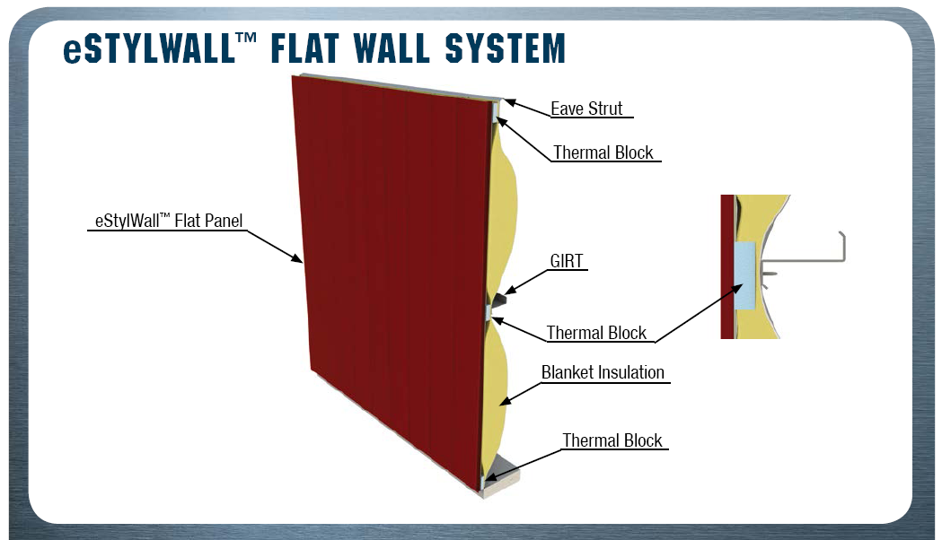 Sustainability And Continuous Insulation Wall Systems