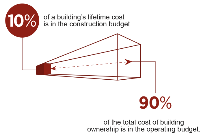 Building Costs Graphic